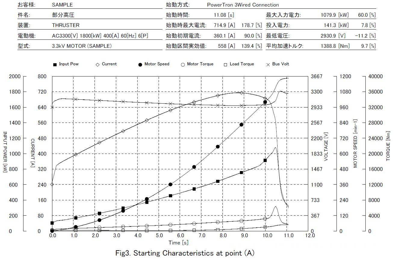 電動機を基準とした始動特性結果(始動時間、最大電流、最大電力等)