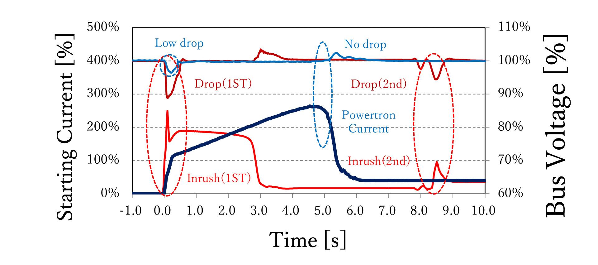 コンドルファ始動方式のグラフ